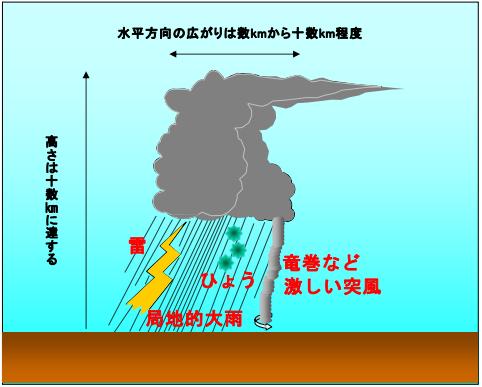 ゲリラ豪雨の仕組み