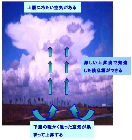 積乱雲の仕組み