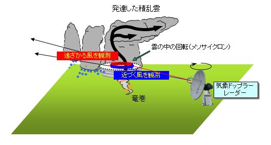 気象ドップラーレーダー