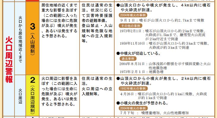 浅間山噴火警戒レベル