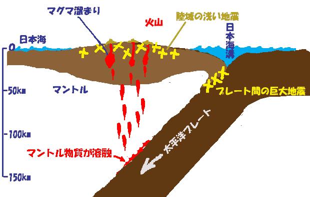 噴火のメカニズム