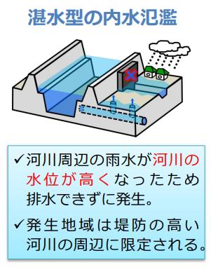 湛水型の内水氾濫