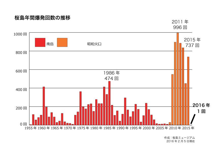 桜島年間爆発回数