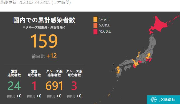 日本国内の累計感染者数