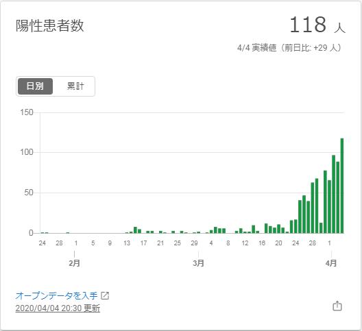 東京 陽性患者数