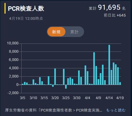 PCR検査人数